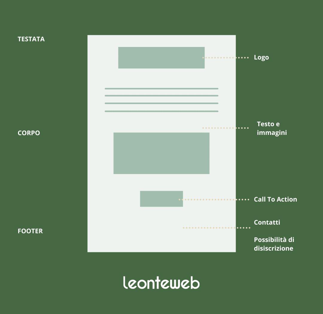 Leonteweb di Sara Cosimano L'importanza della Newsletter Blog